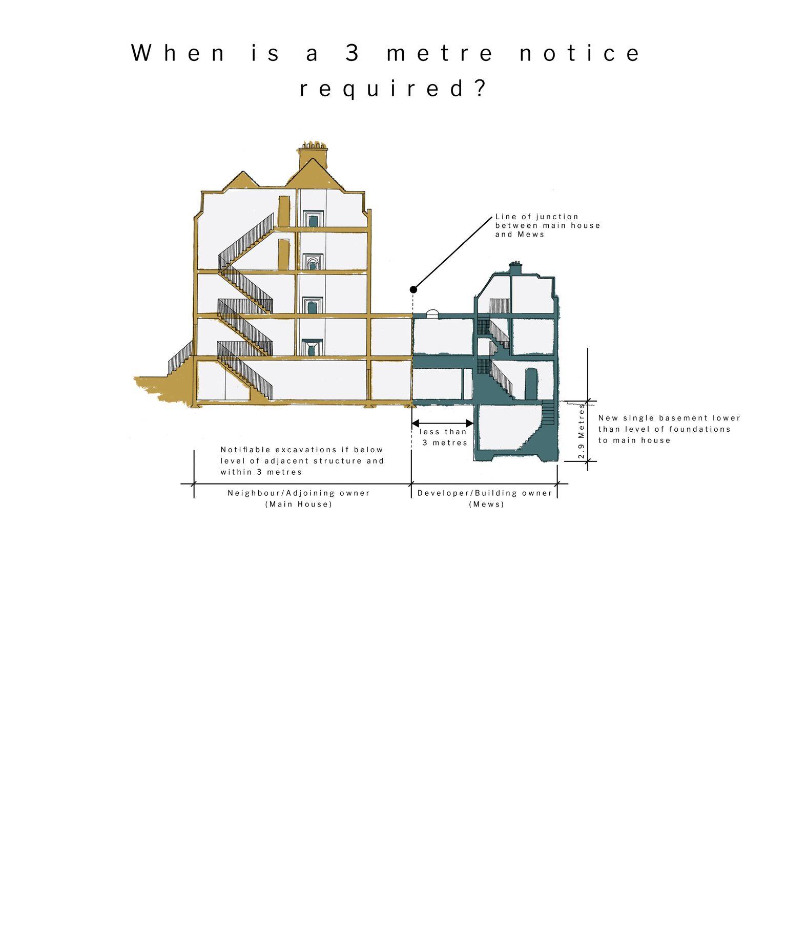 Fig 51A/2 – 3 Metre Notice Diagram