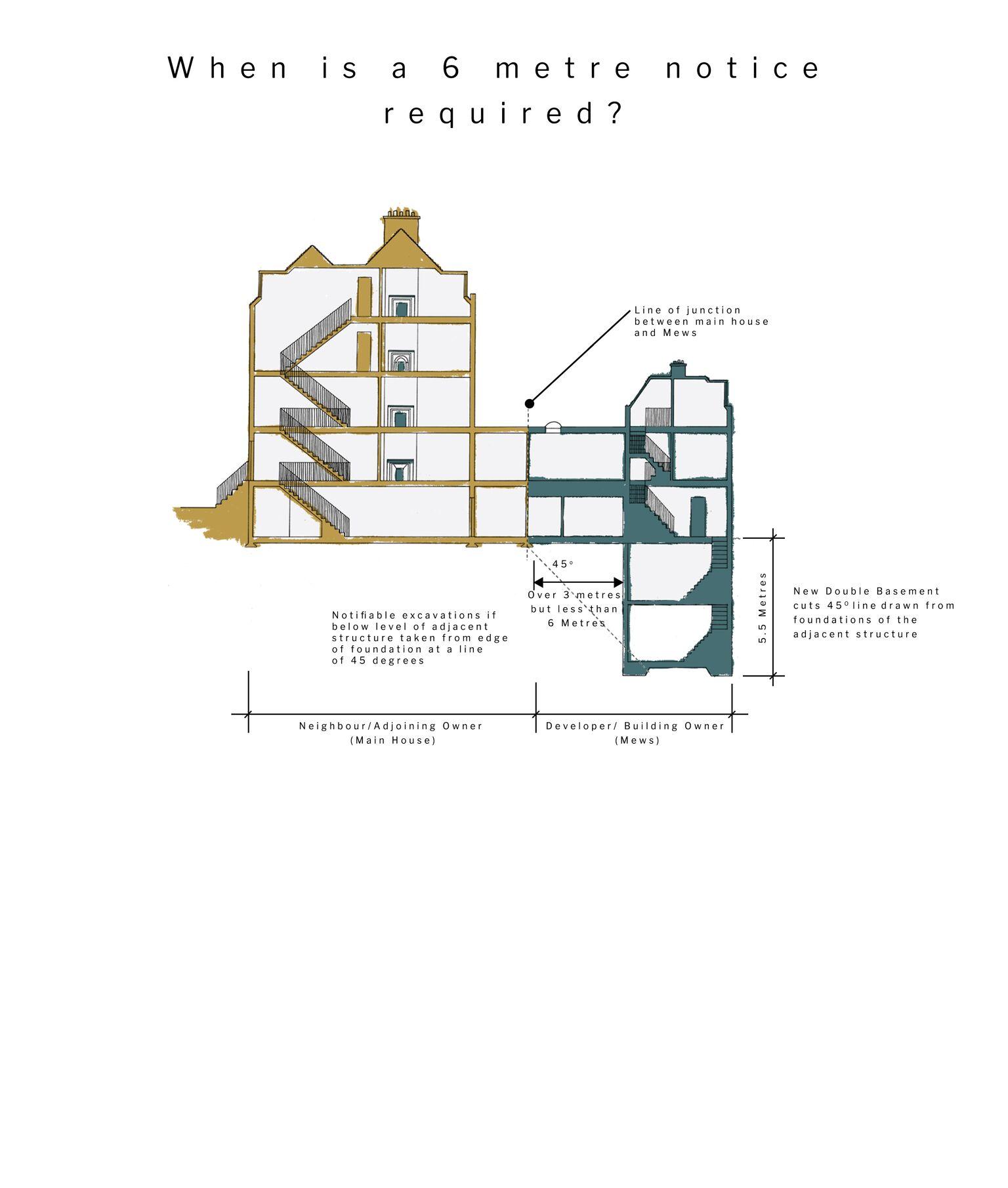 Fig 51A/3 – 6 Metre Notice Diagram