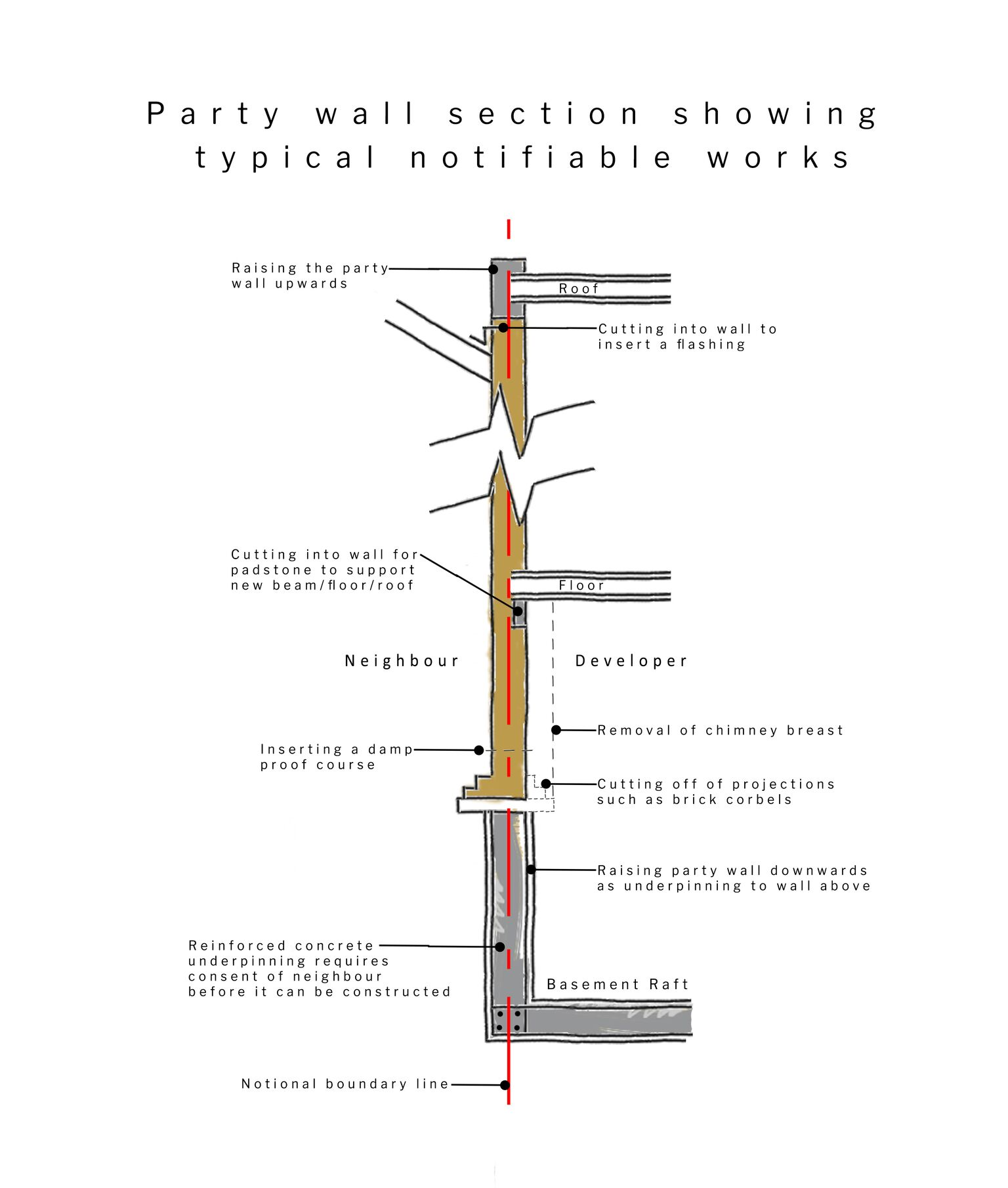 Fig 51A/5 – Party Wall notifiable works Diagram