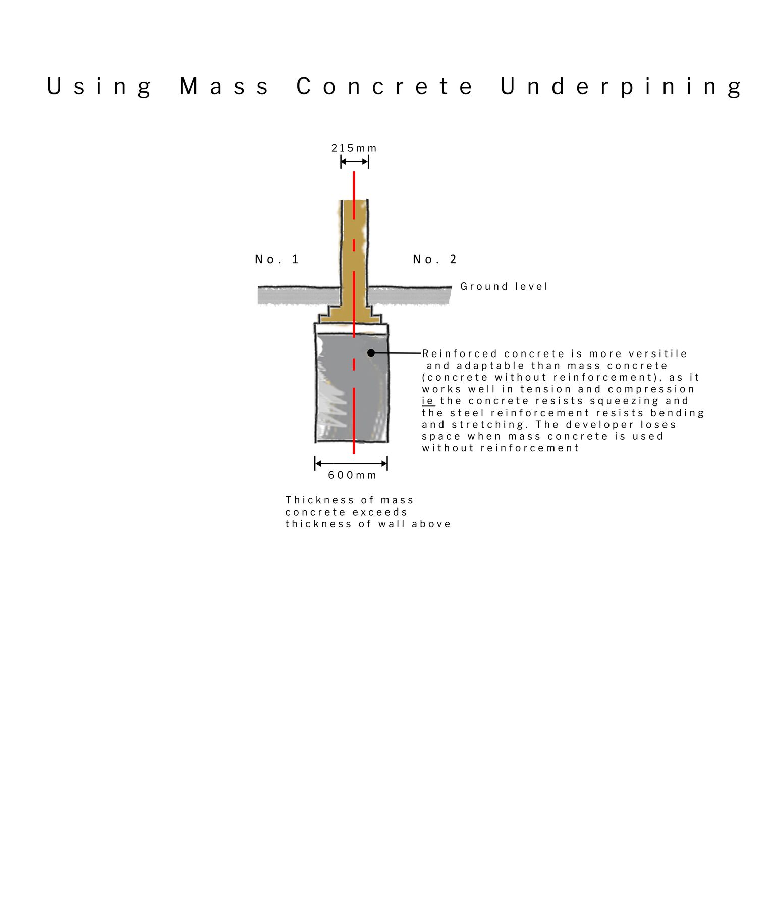 Fig 51A/6 - Mass concrete underpinning Diagram