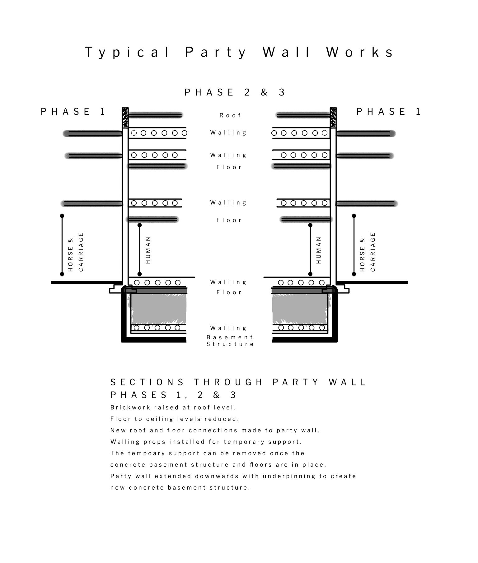 Fig 51B/1 – Typical Party Wall Works Diagram