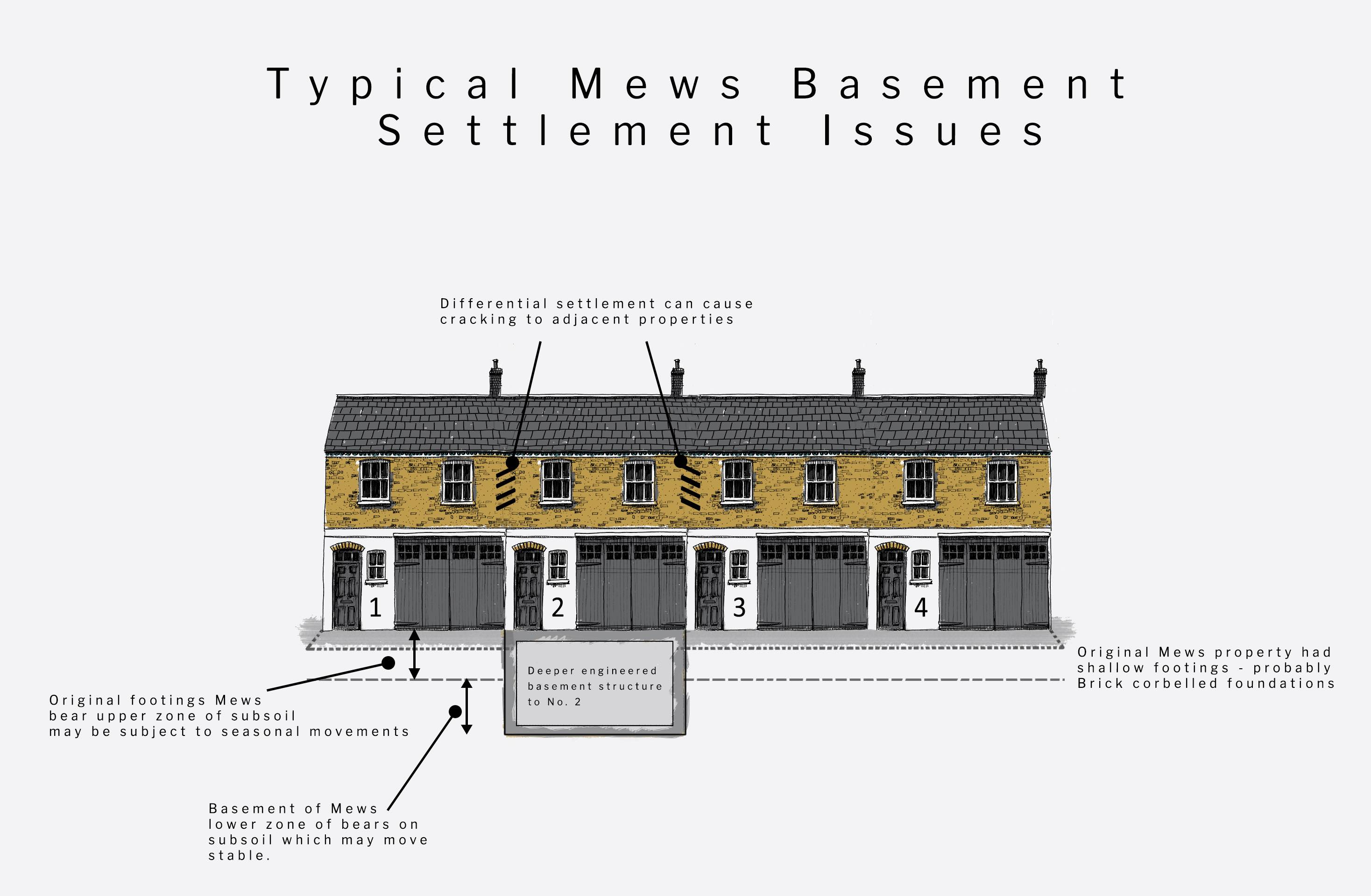 Fig 51C/3 – Diagram showing settlement issues when undertaking a basement